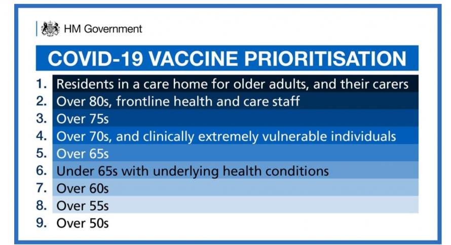 Covid19 Vaccine Prioritisation