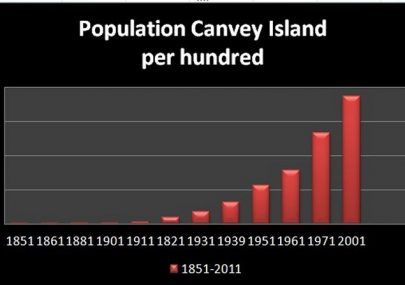 Canvey's Rising Population